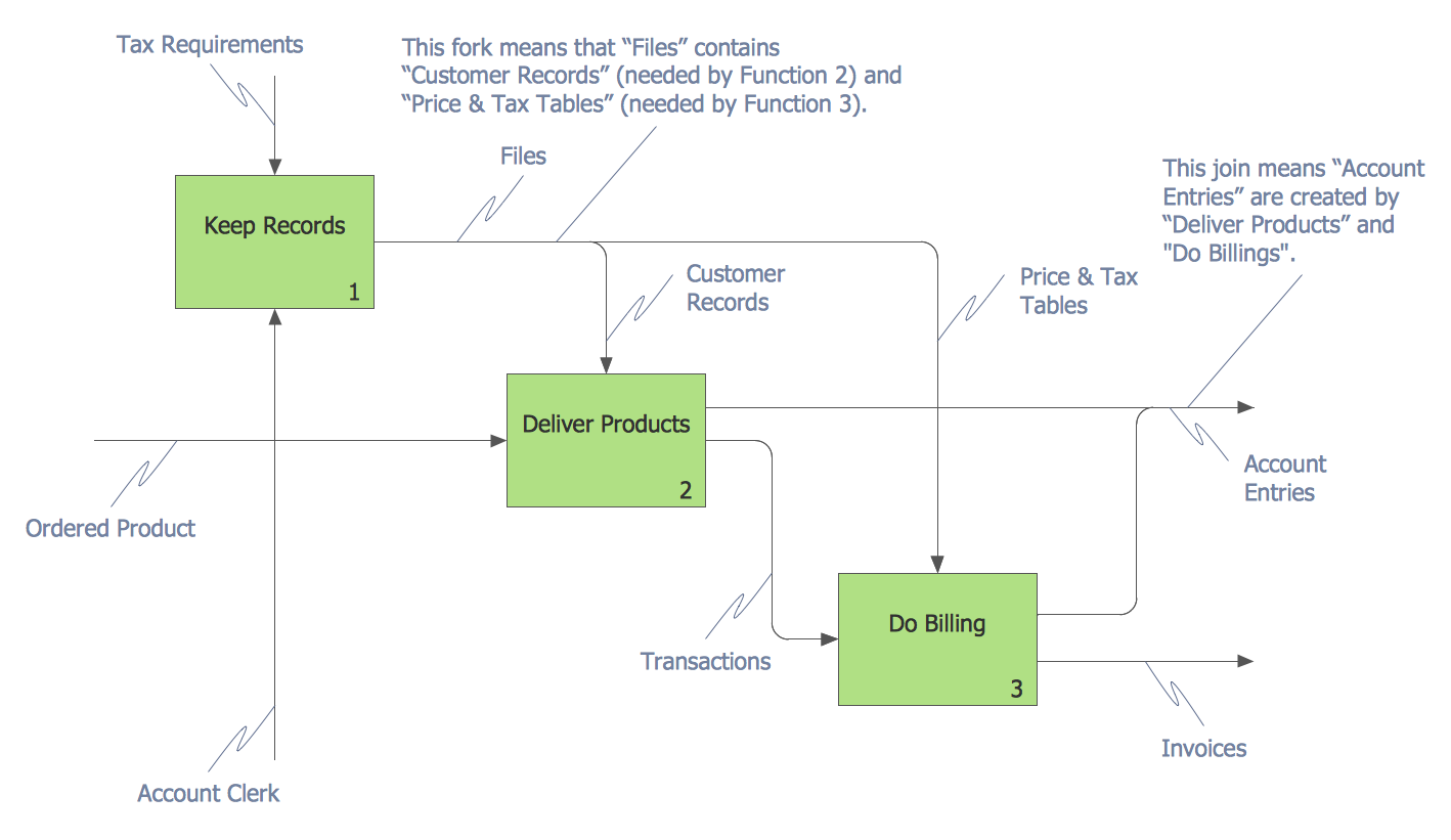 IDEF0 Diagram — Interbox Connections | Business Processes