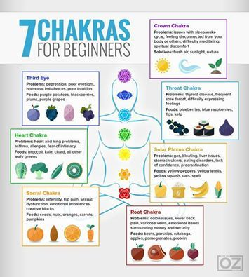 A Brief on the 7 Chakras!