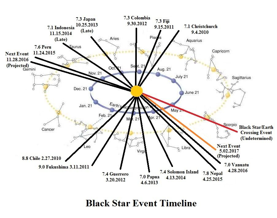 Last Trimester Event Timeline  Earth Changes And The Pole Shift