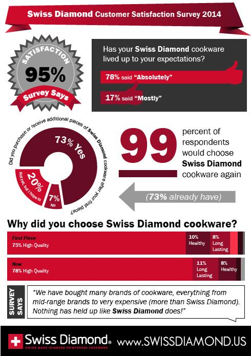 Swiss Diamond Approval Rating 95% Infographic   In a recent survey* of Swiss Diamond cookware owners, 78 percent of respondents decl ...