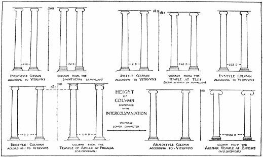 Vitruvius' Rules For The Diameter And Height Of Columns In
