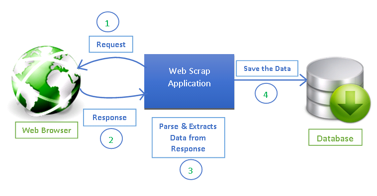 WebScraping Architecture | Software Programming | Python