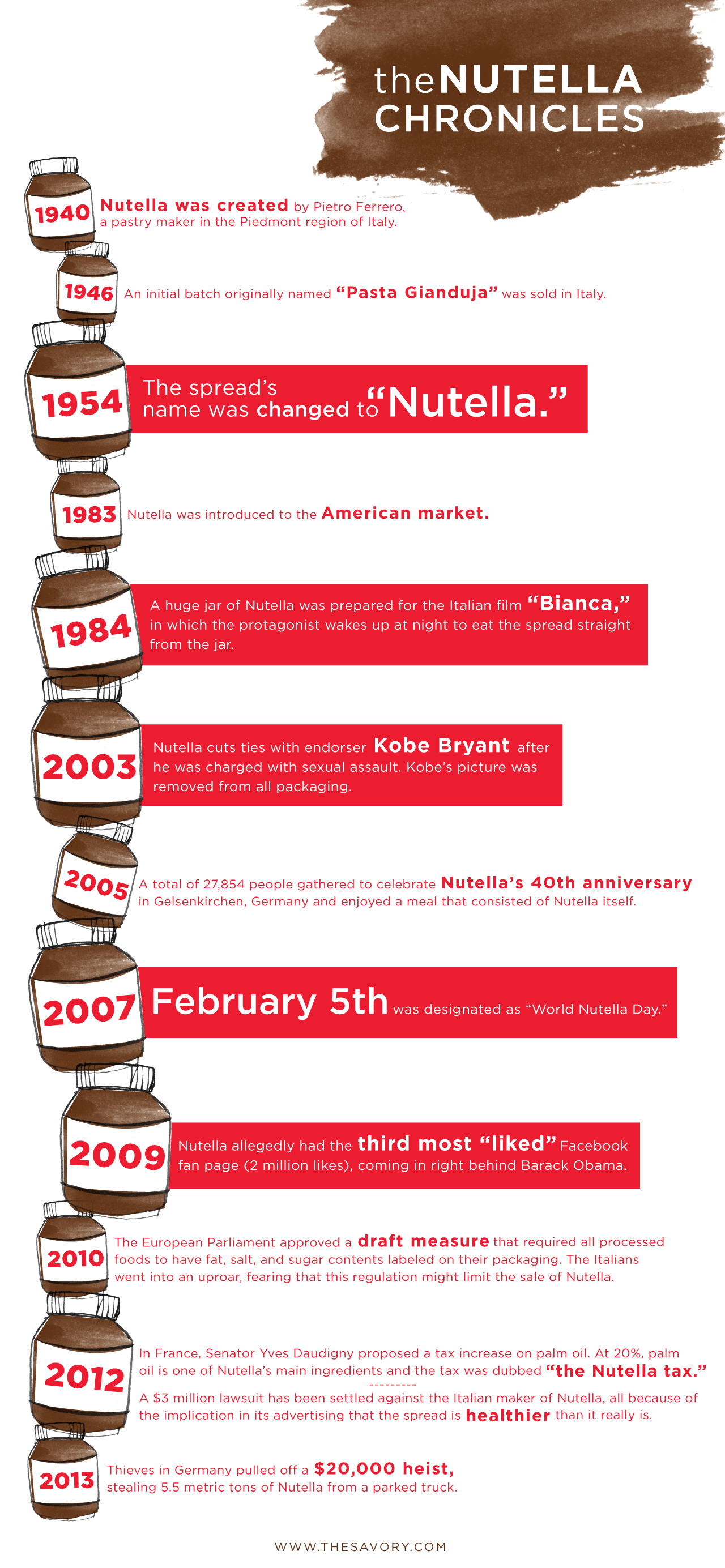 Nutella S Most Precious Moments In History
