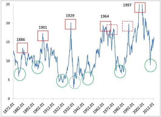 Stock Market Multiples Through The Years Marketing Financial