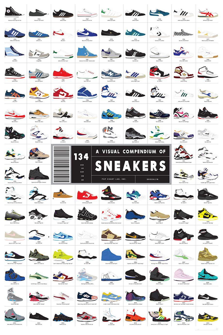 La sneaker a 100 ans : son évolution en 134 paires