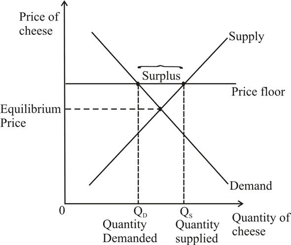 Solved The Government Has Decided That The Free Market Price O Chegg Com Free Market Homework Market Price