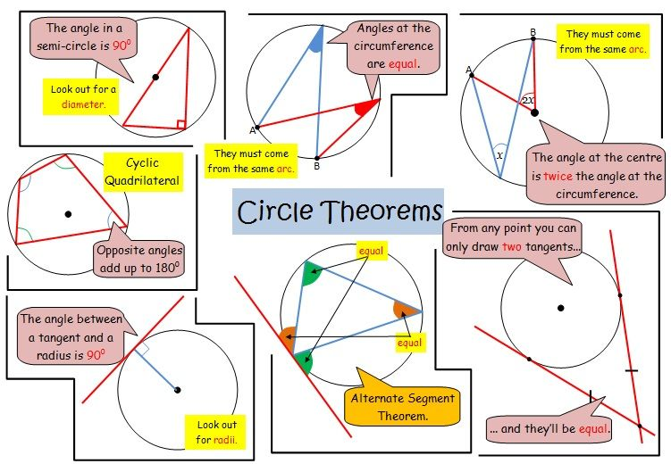 sample circle theorems graphic for the high school math classroom pinterest circles. Black Bedroom Furniture Sets. Home Design Ideas