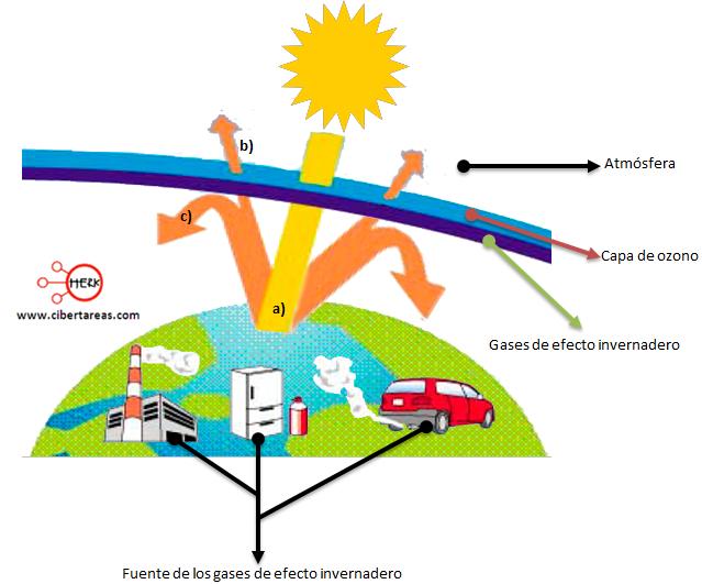 Efecto Invernadero Y Calentamiento Global Geografia