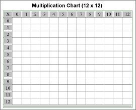 Blank Multiplication Chart  Math    Multiplication