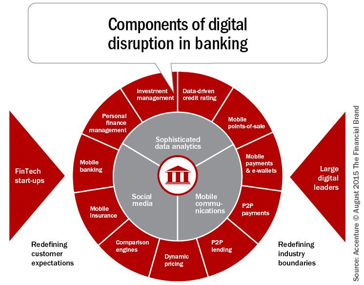 Components of #Digital Disruption in Banking http://bit.ly/1K3kWKk #FinTech @BankingInsights