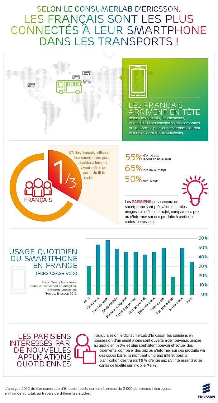 1/3 des Français utilisent leurs smartphones avant de sortir du lit