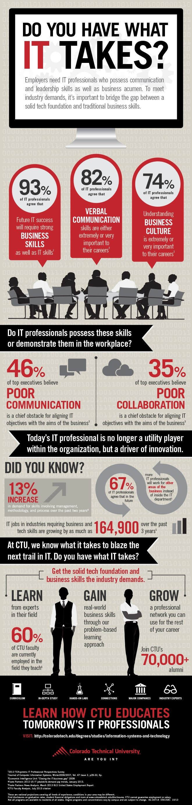 Do You Have What A Career In Information Technology Takes Colorado Technical University Infographic Information Technology Computer Science Infographic