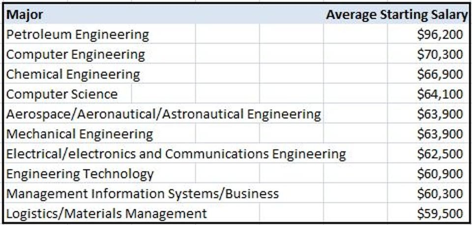 The College Degrees With The Highest Starting Salaries