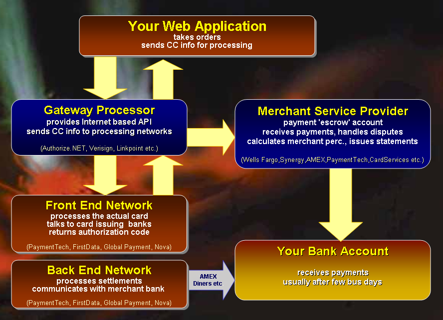 Credit Card Electronic Payment Processing with