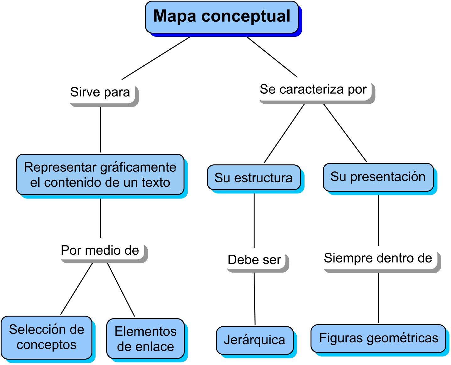 Ejemplos De Mapa Conceptual.Mapa Conceptual De Busqueda Mapa Conceptual Mapas Mentales Y Conceptuales Aprendizaje