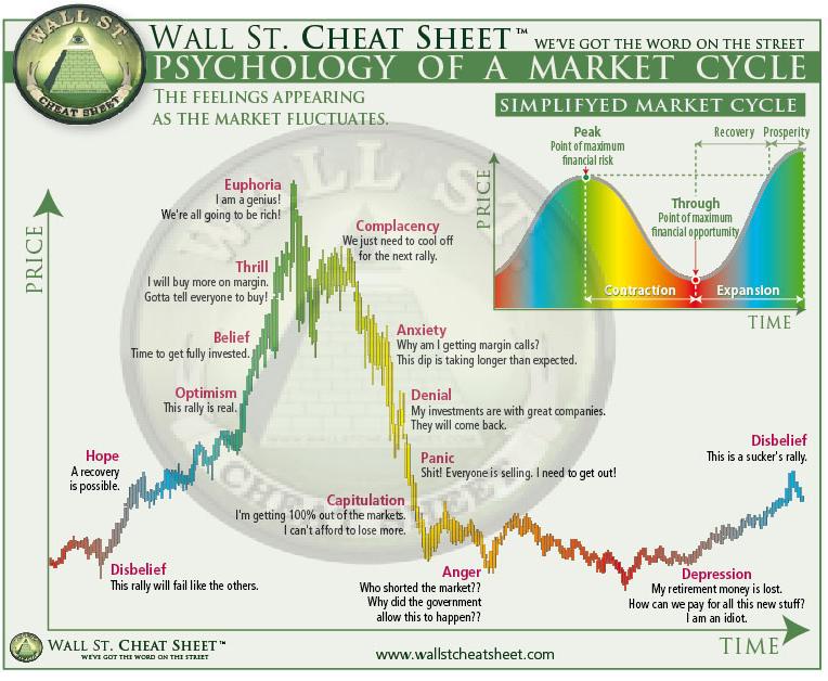 Wall street cheat sheet  psychology of  market cycle also trading rh pinterest