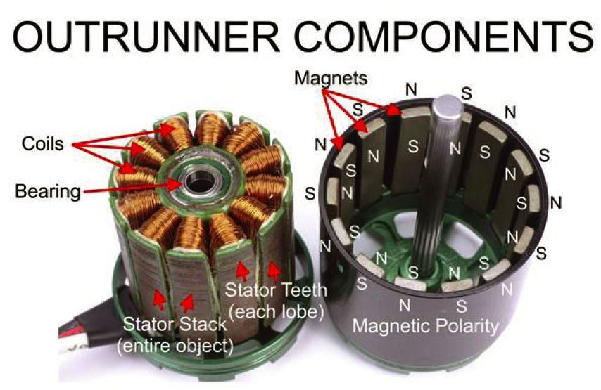 How a brushless motor works - Guides - DroneTrest | technology ...