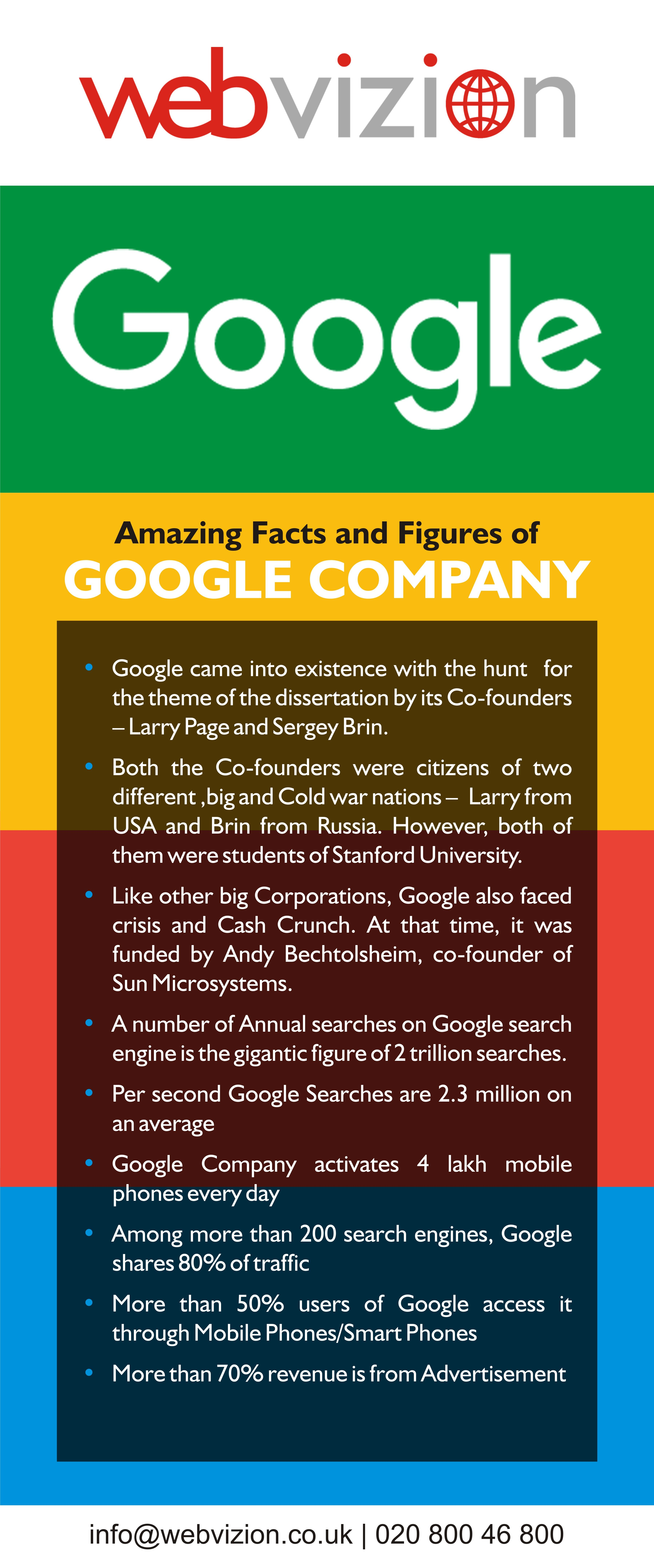 Amazing Facts And Figures Of Google Company If You Want To Get More Traffic On Your Website In Touch Today Call Us UK 07507910808 Or US