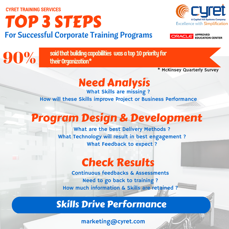 Top 3 Steps For Successful Corporate Training Programs For Details Visit Www Cyret Com Training Corporate Training Business Performance Training Programs
