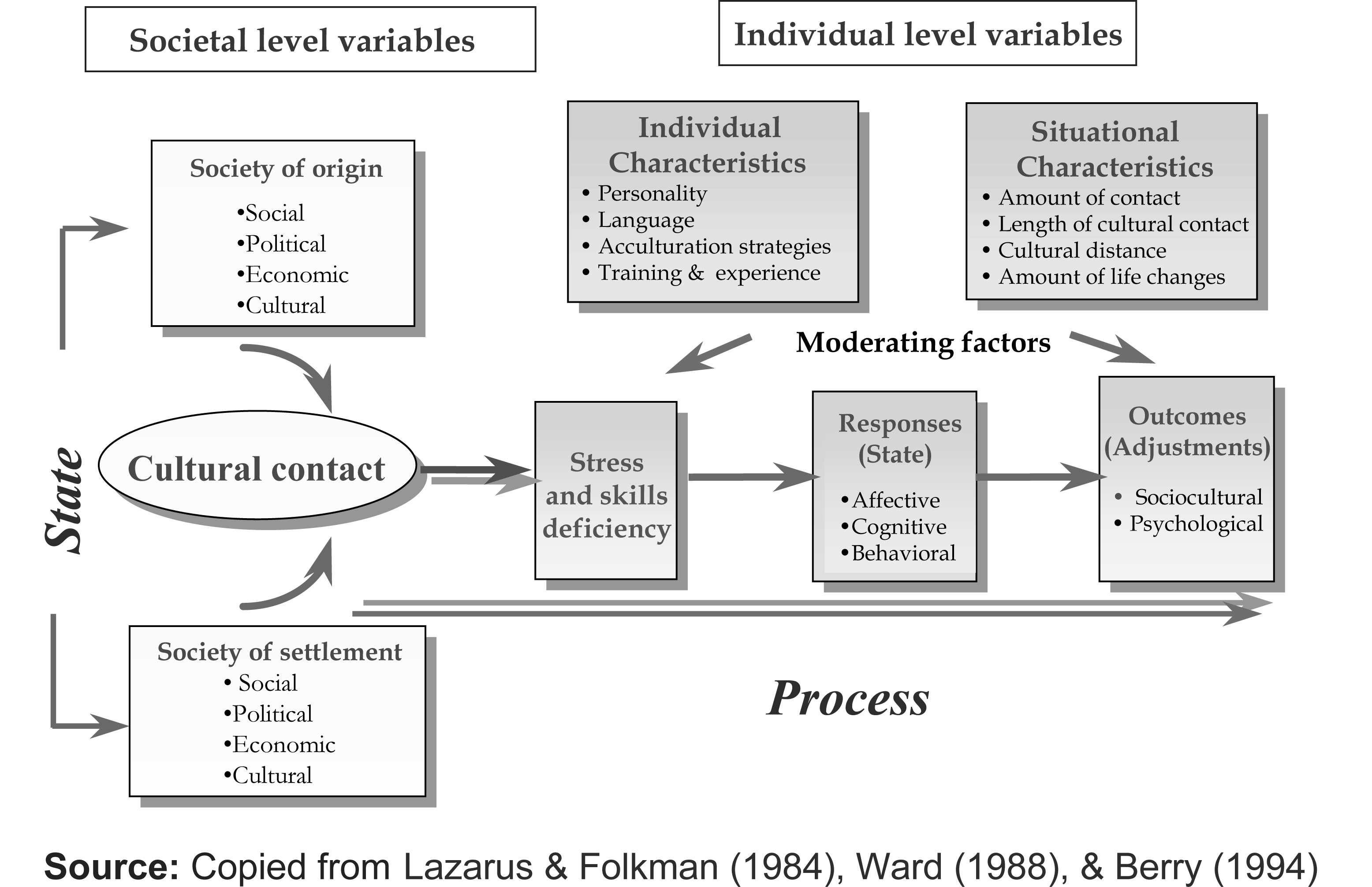 The Acculturation Model Identifies Group Factors That Are Likely To Create Social Distance Between Learner And Target Gr Social Distance Learning Culture Shock