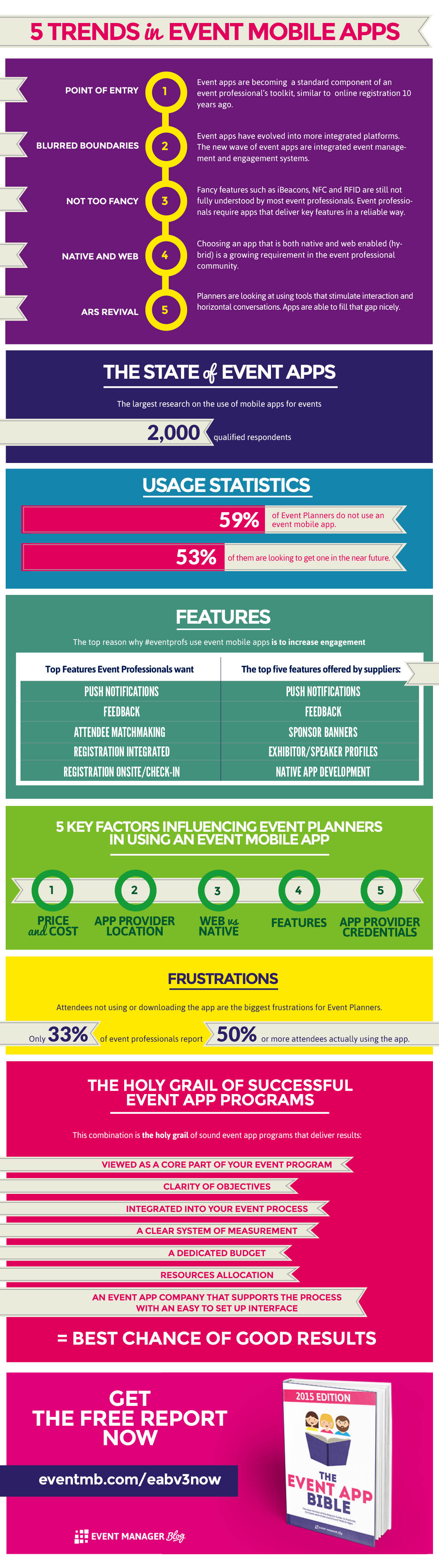 5 Trends in Event Mobile Apps [Infographic] Event app