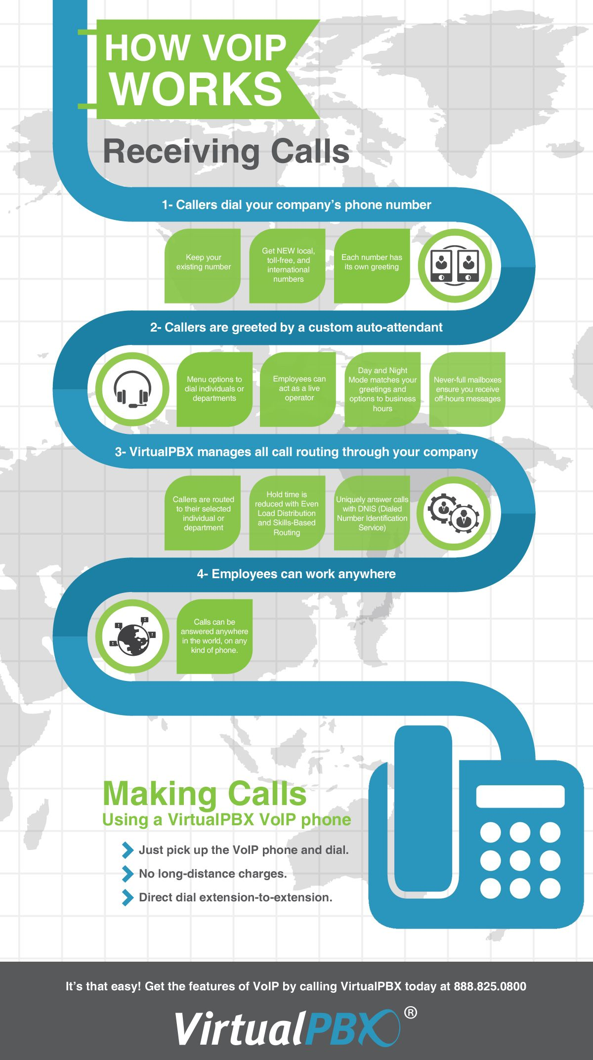 How to make and receive calls using voip technology in the virtualpbx a pioneer in voip business phone systems offers the most features highest reliability best value kristyandbryce Gallery