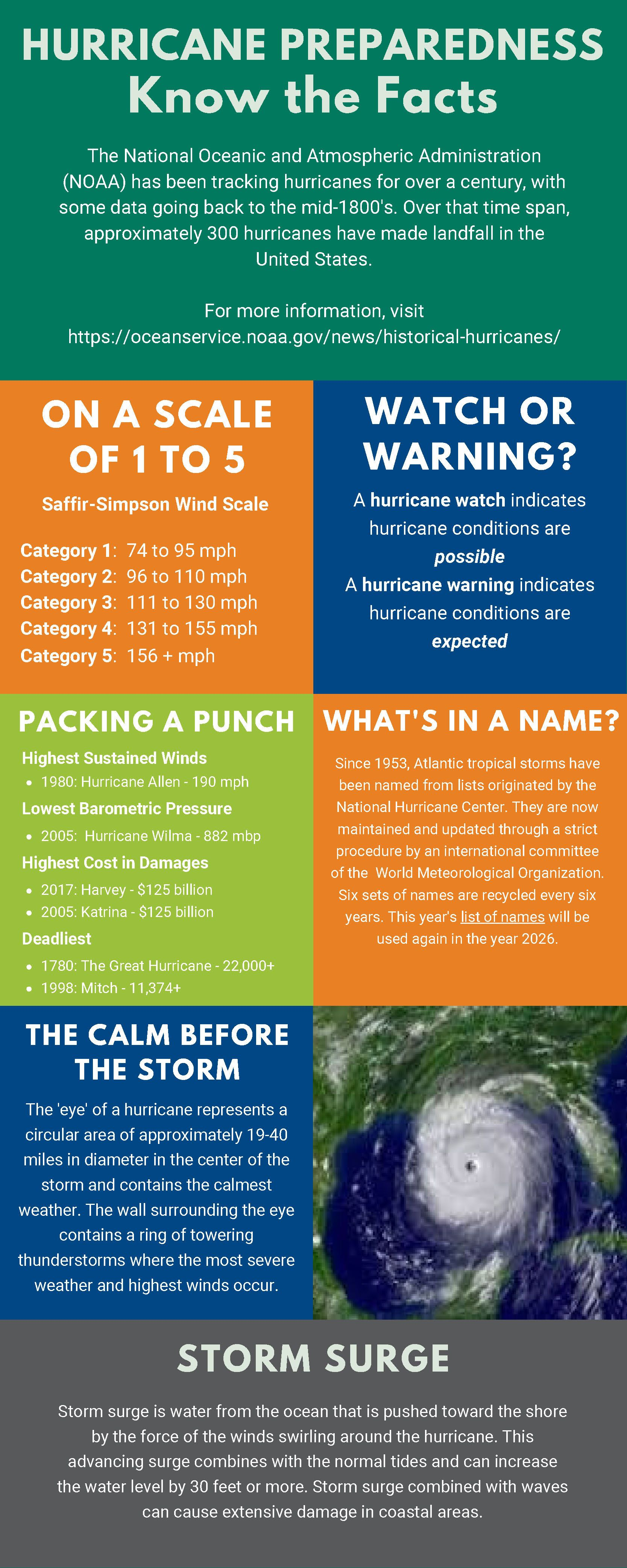 Hurricane Preparedness Know The Facts In 2020 Hurricane Preparedness Preparedness Facts