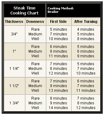 Photo of Steak Broiling Time Chart