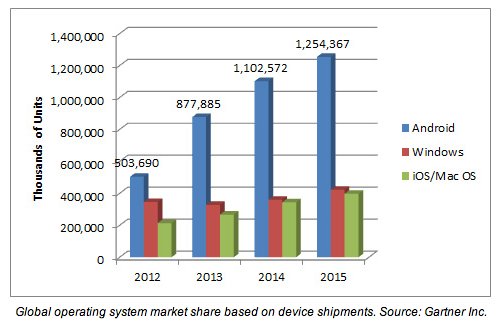 Android S Rise To Platform Dominance In One Graph Average Phd Dissertation Length Doctoral Thesi