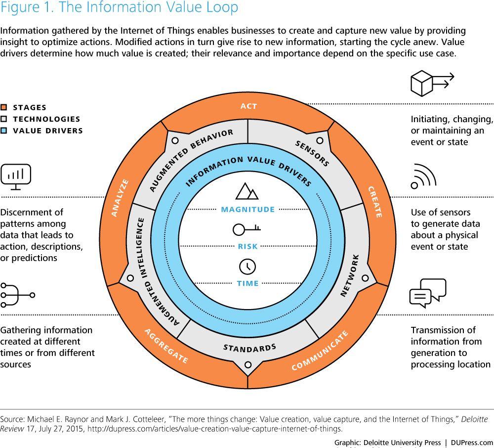 Dup3035 Tt16indanalytics Figure1 Digital Business Emerging Technology Business Read
