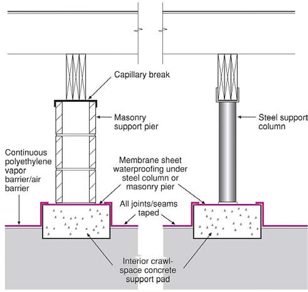 Home Foundation Terminology Google Search House Ventilation Steel Columns Rigid Insulation
