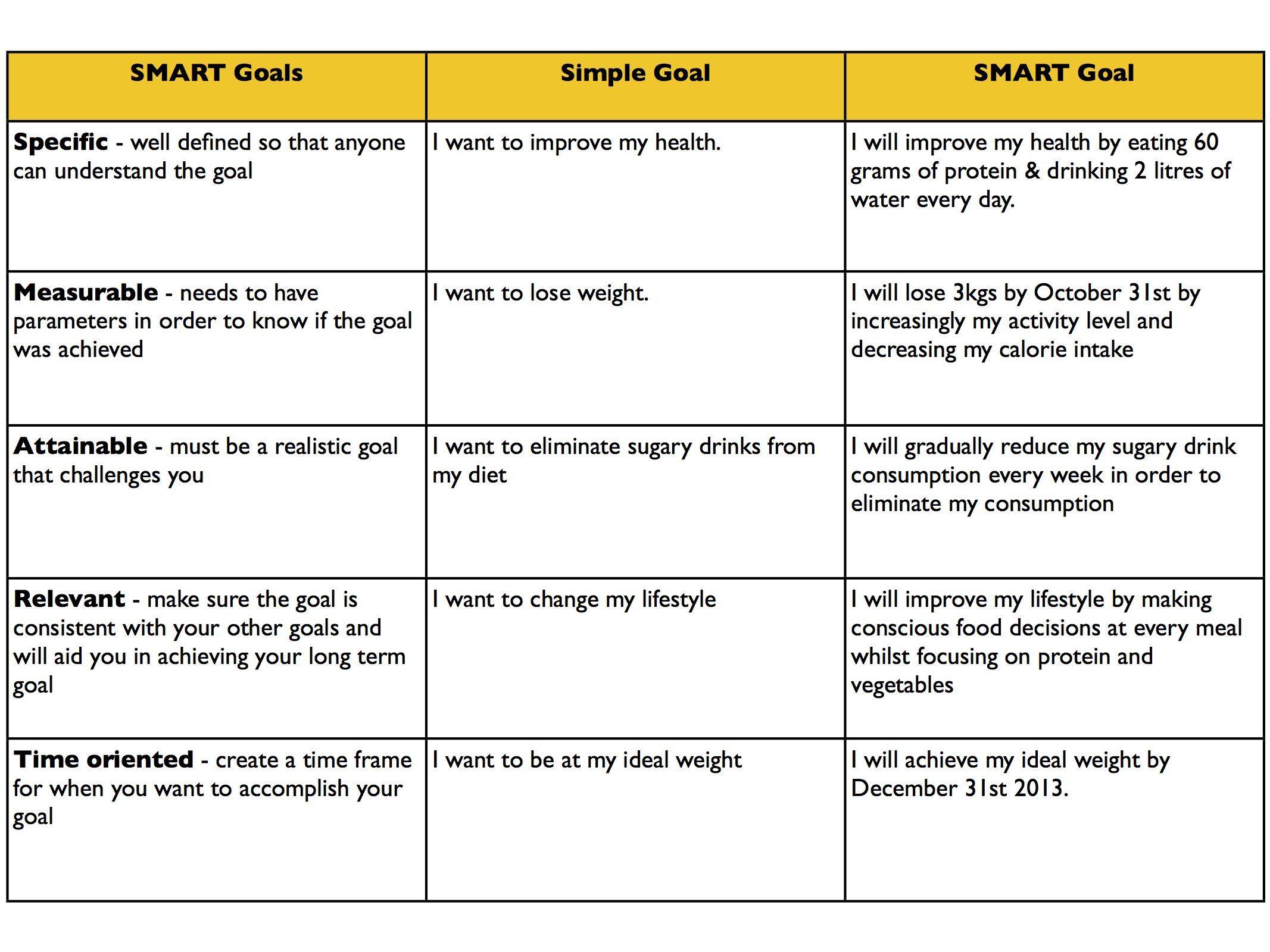 Http Www Efoza Com Postpic 2015 04 Smart Goals Examples 2411 Jpg Smart Goals Examples Smart Goals Goal Examples In 2021 Smart Goals Health Smart Goals Examples