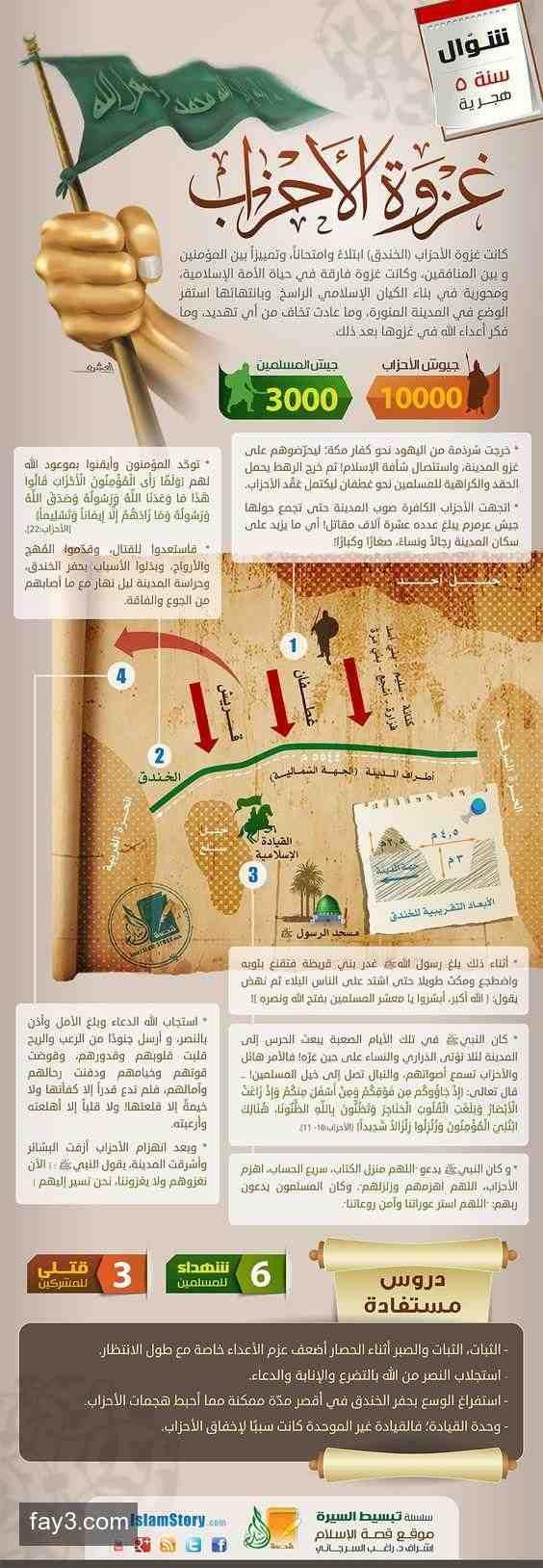 غزوات الرسول صلى الله عليه وسلم غزوة الأحزاب انفوجرافيك انفوجرافيك عربي Islam Facts Learn Islam Islam Beliefs