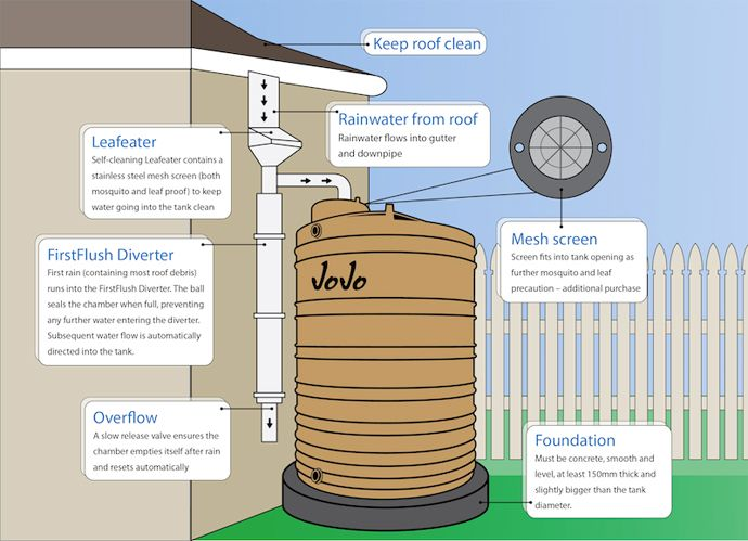 Rain Water Home System Design Jojo Google Search Water