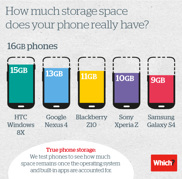 Category Technology Which News Phone Storage Best Mobile Phone Phone