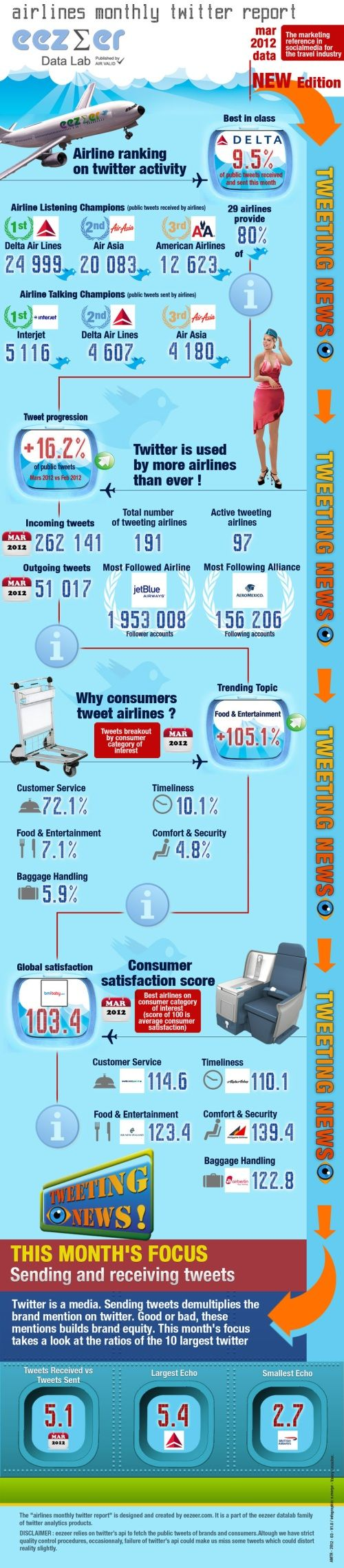 How Airlines Used Twitter In March #INFOGRAPHIC