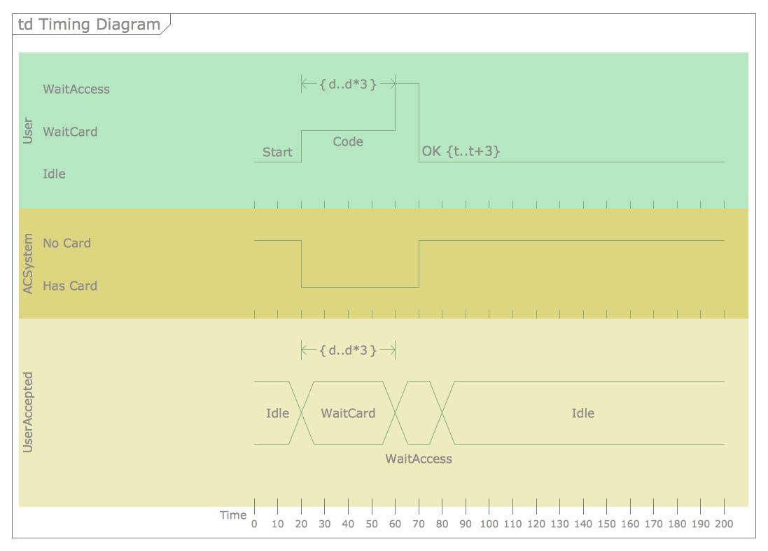 Uml Timing Diagram Software Development Rapid Pinterest Creating A Block Conceptdraw Helpdesk