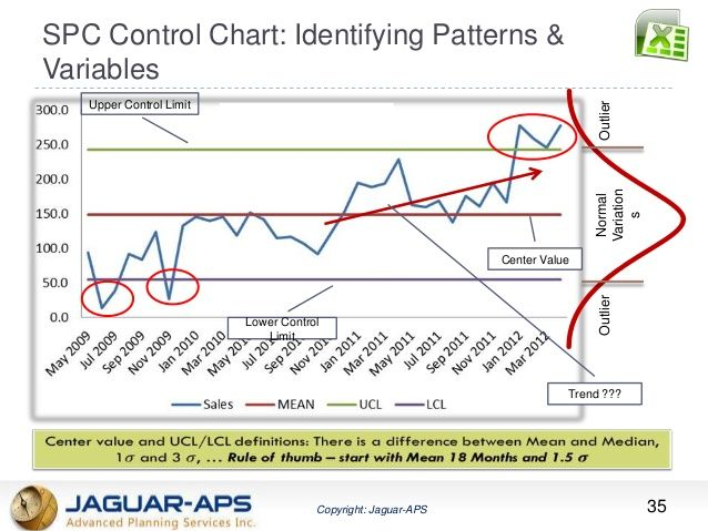 Spc Control Chart Identifying Patterns  Variables  Lean Six Sigma