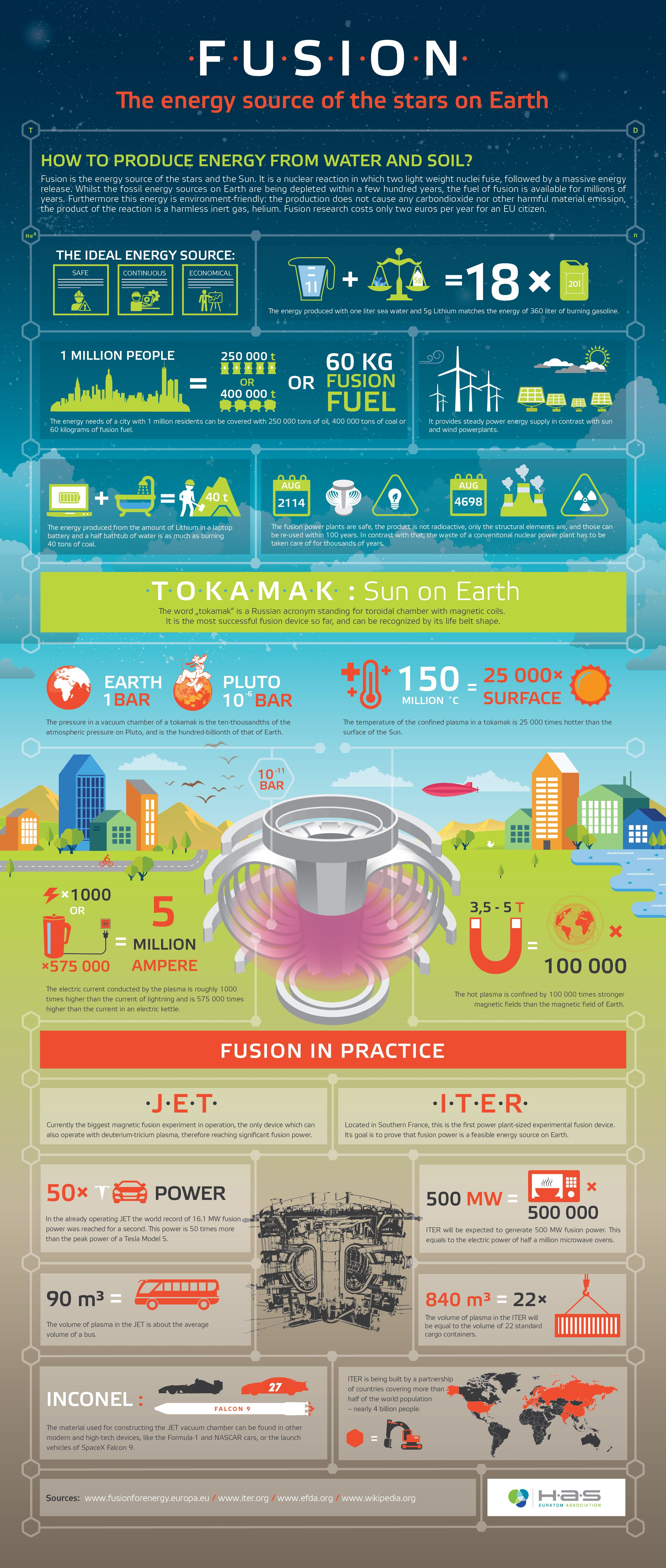 Infographic About Fusion Of Institute For Particle And