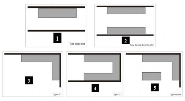Different Types Of Kitchen Layouts Kitchen Layout Plans House