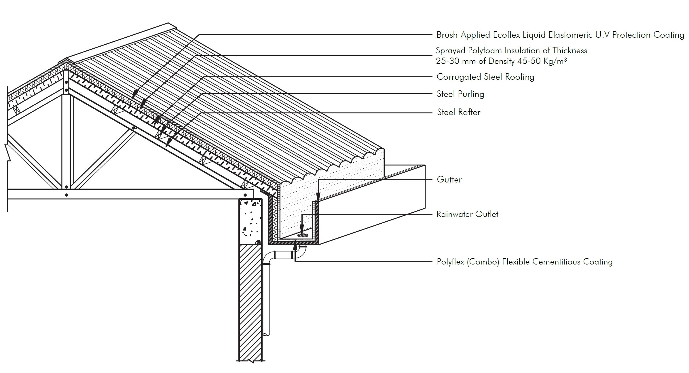 Image Result For Roof Detail Corrugated Metal Roof Metal Roof Metal Roof Construction