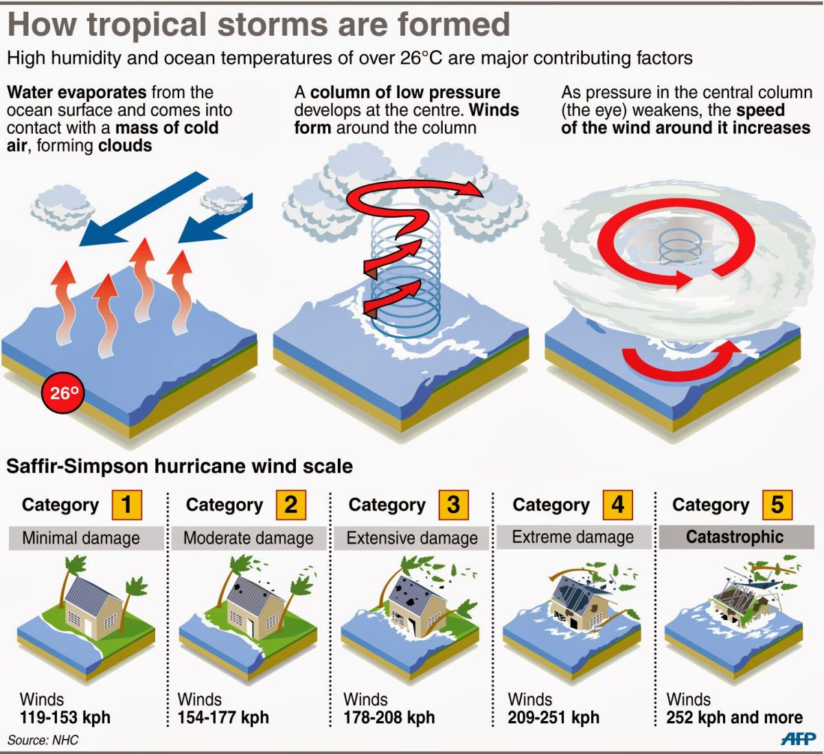 Image Result For Formation Of Cyclone Worksheet
