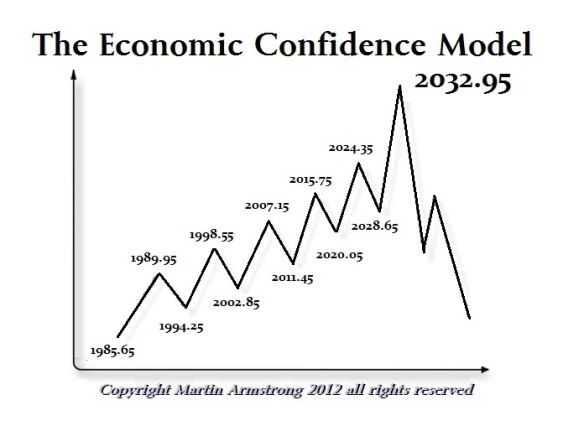 Economic Confidence Model 2032 Armstrong Economics Armstrong