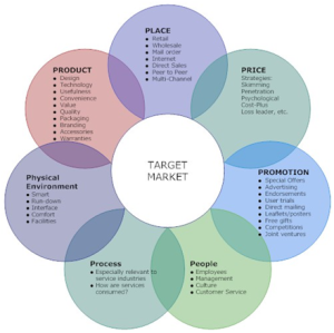 Marketing Mix 7p Integrated Marketing Communications Marketing Concept Marketing Mix