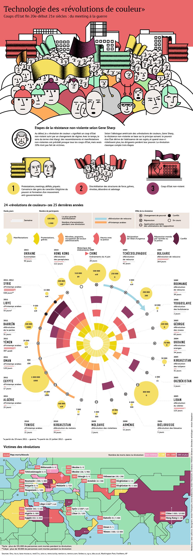 Un infographie sur comment la technologie aide révolutions