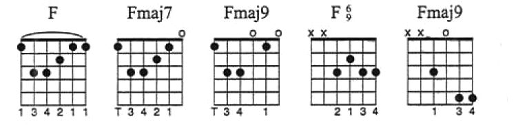 46 Chord Shapes You Must Know A Guide To Chord Substitutions