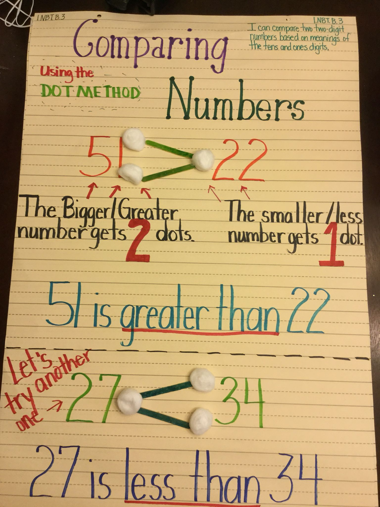 The Dot Method Comparing Numbers