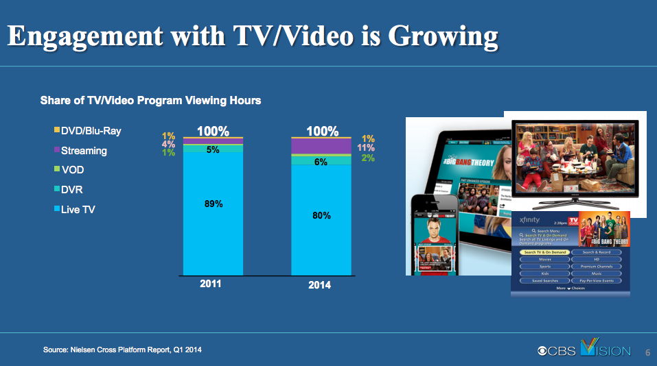 Live TV watching down 9% while Internet streaming up 275% over 3 years ::key habit shift:: — read at http://www.newsplexer.com/2014/live-tv-watching-down-9-while-internet-streaming-up-275-over-3-years-key-habit-shift/