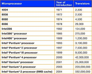 A history of microprocessors evolution