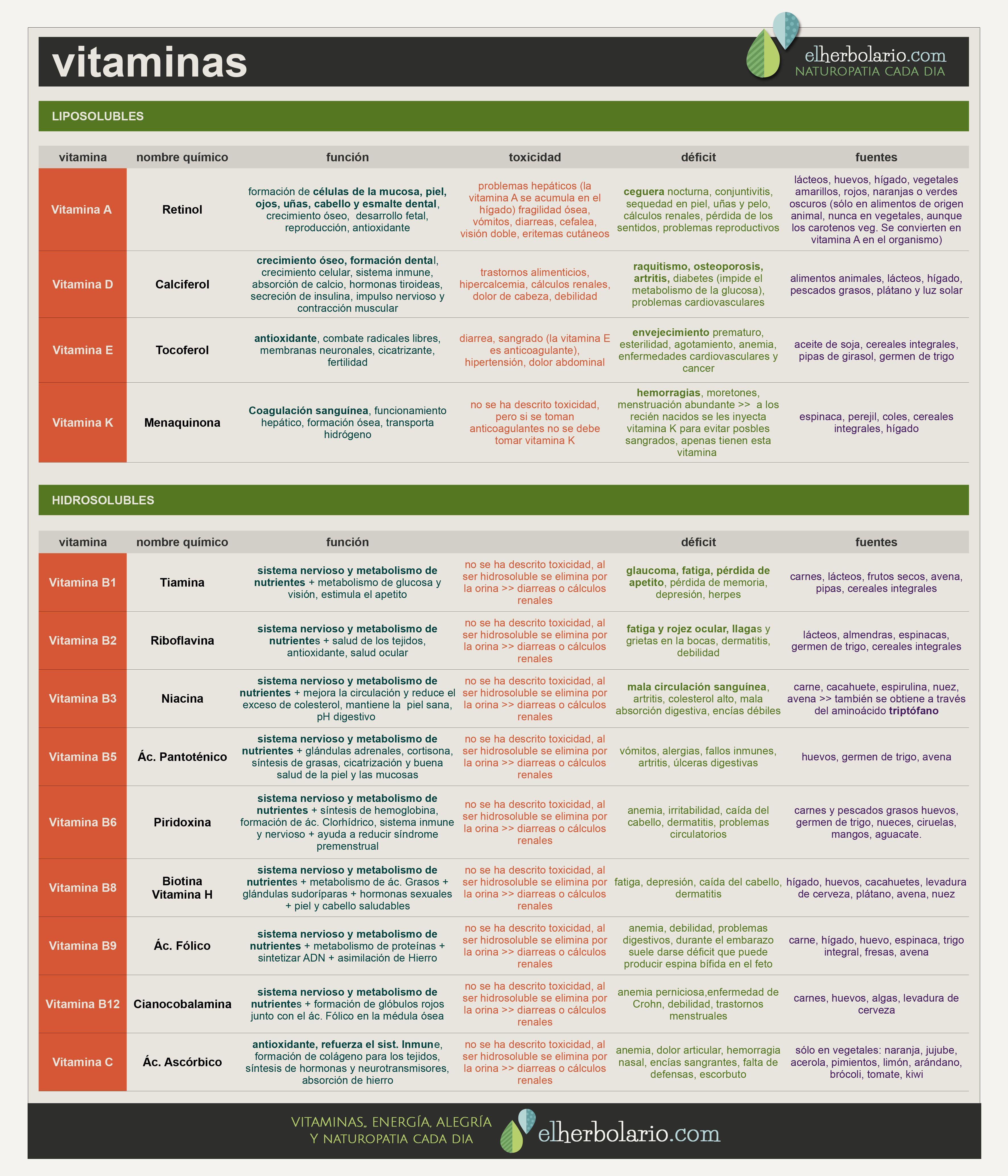 Tabla De Vitaminas Sus Nombres Quimicos Sus Propiedades Y